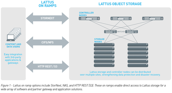 Lattus Scale Out Architecture